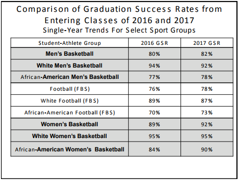 NCAA releases latest Graduation Success Rate data, women's ...
