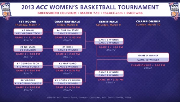 ACC 2013 Tournament Bracket.